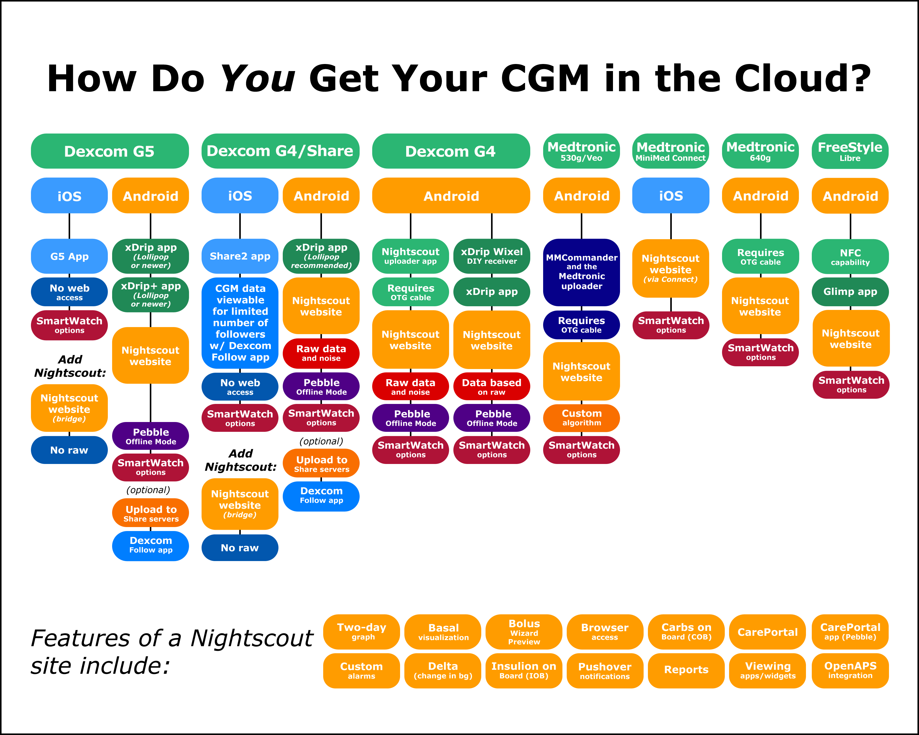 How Do You Get Your Cgm In The Cloud The Nightscout Project
