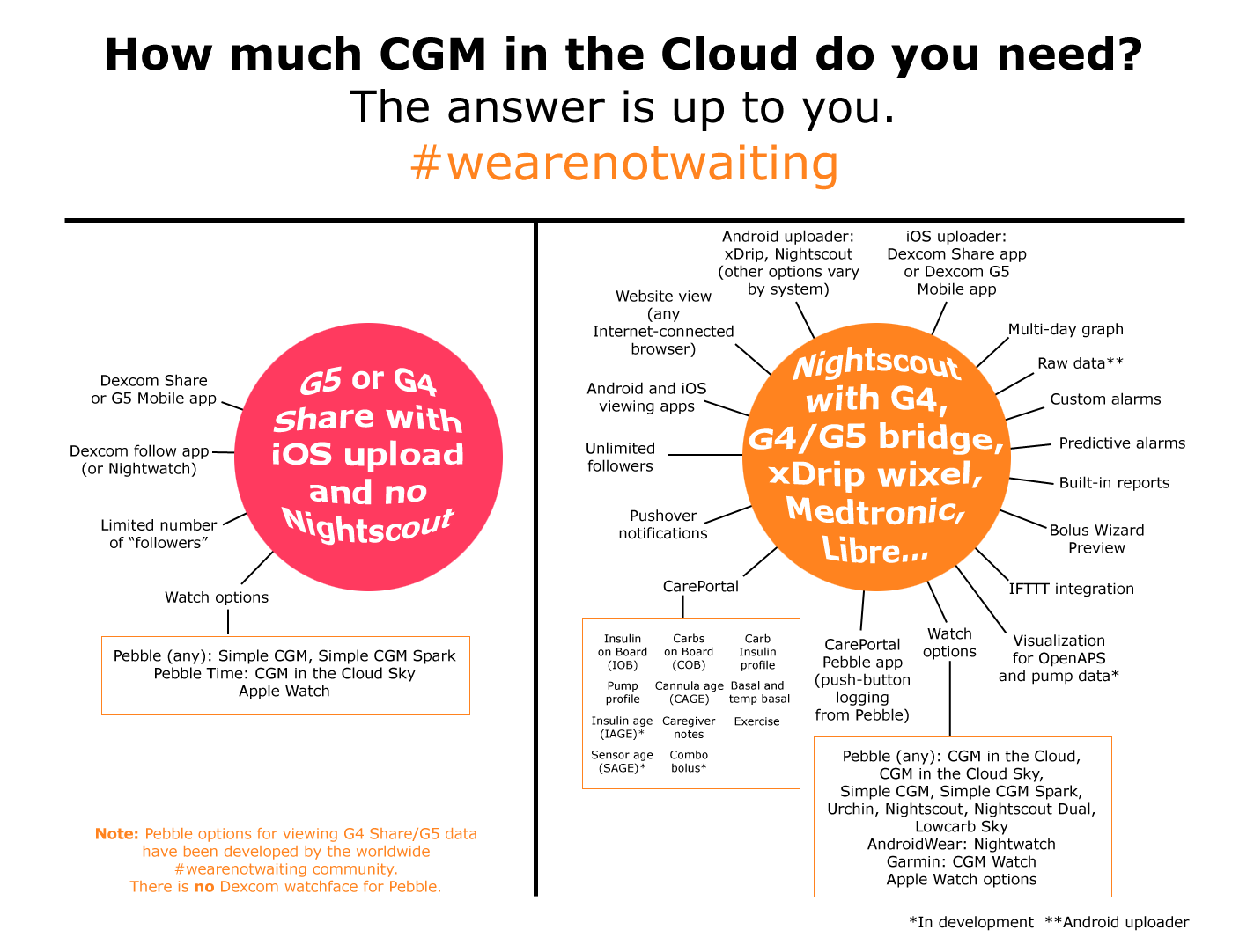 Nightscout feature image/How much CGM in the Cloud do you need?
